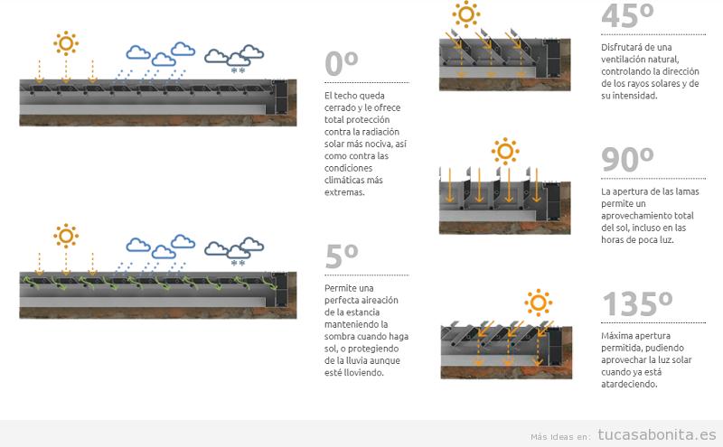 Funcionamiento láminas pérgolas bioclimáticas